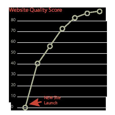 website-quality-score-kayak.png