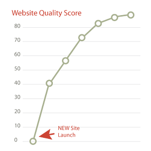 website-quality-score-kayak.png