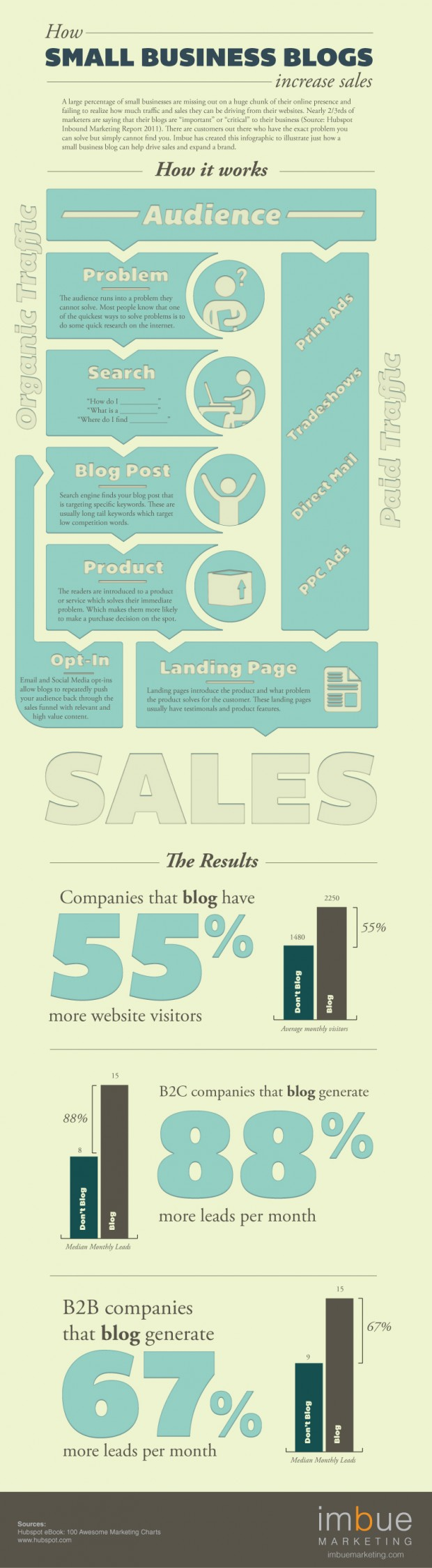Infographic - How Small Business Blogs Increase Sales
