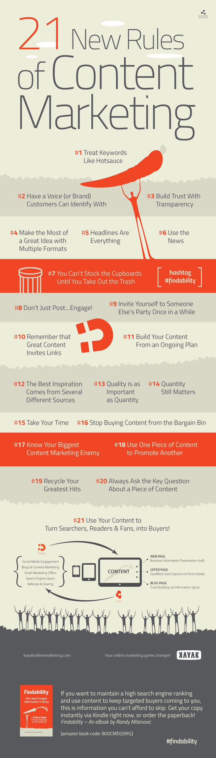 69 21 new rules of content marketing infographic
