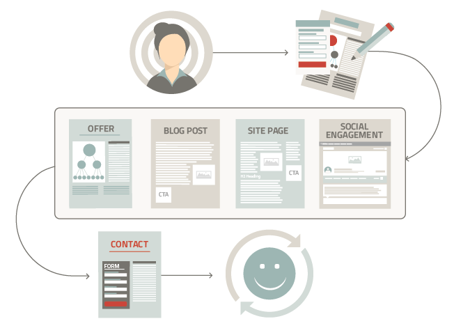 Kayak's inbound marketing process to conversions