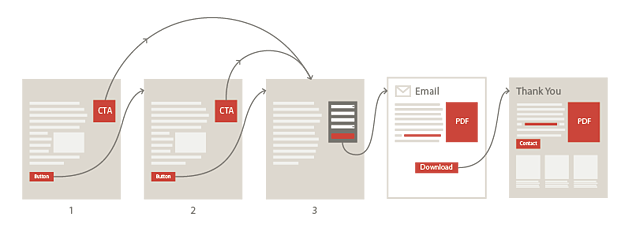 user process flow through offers and CTA's