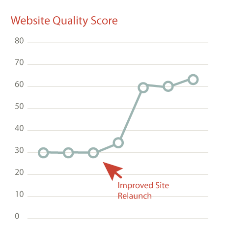 Annie & Frederick website quality score