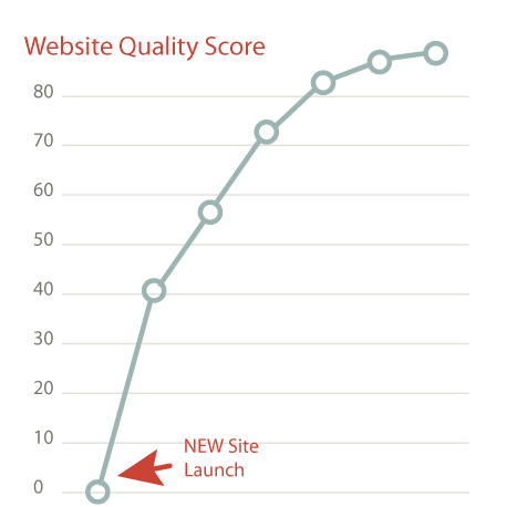 Kayak Online Marketing Website Quality Score