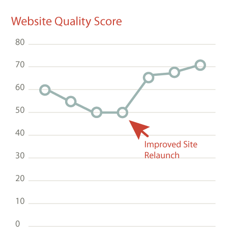 Logic3 website quality score