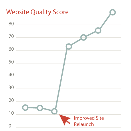 view more website quality scores