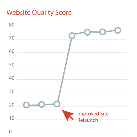 Omni Circuit Boards Website Quality Score