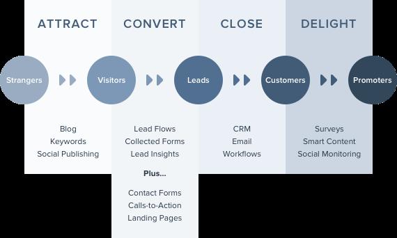 hubspot-tools-to-methodology